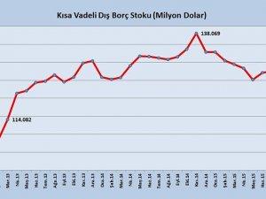 Kısa vadeli dış borç 2,5 yılın en düşüğünde