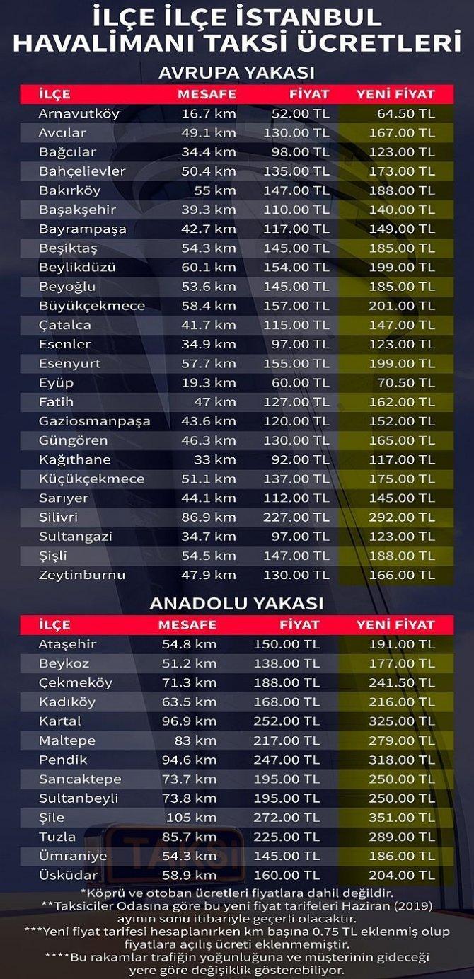 istanbul-havalimani-taksi-ucretleri-katlanacak-iste-yeni-tarife-2.jpg