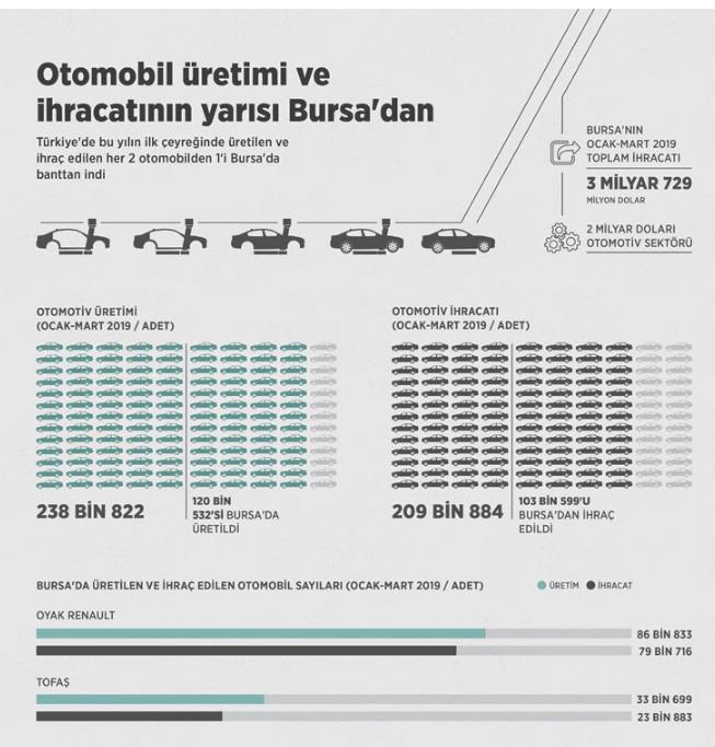 otomobil_bursa_ihracat_uretim.png